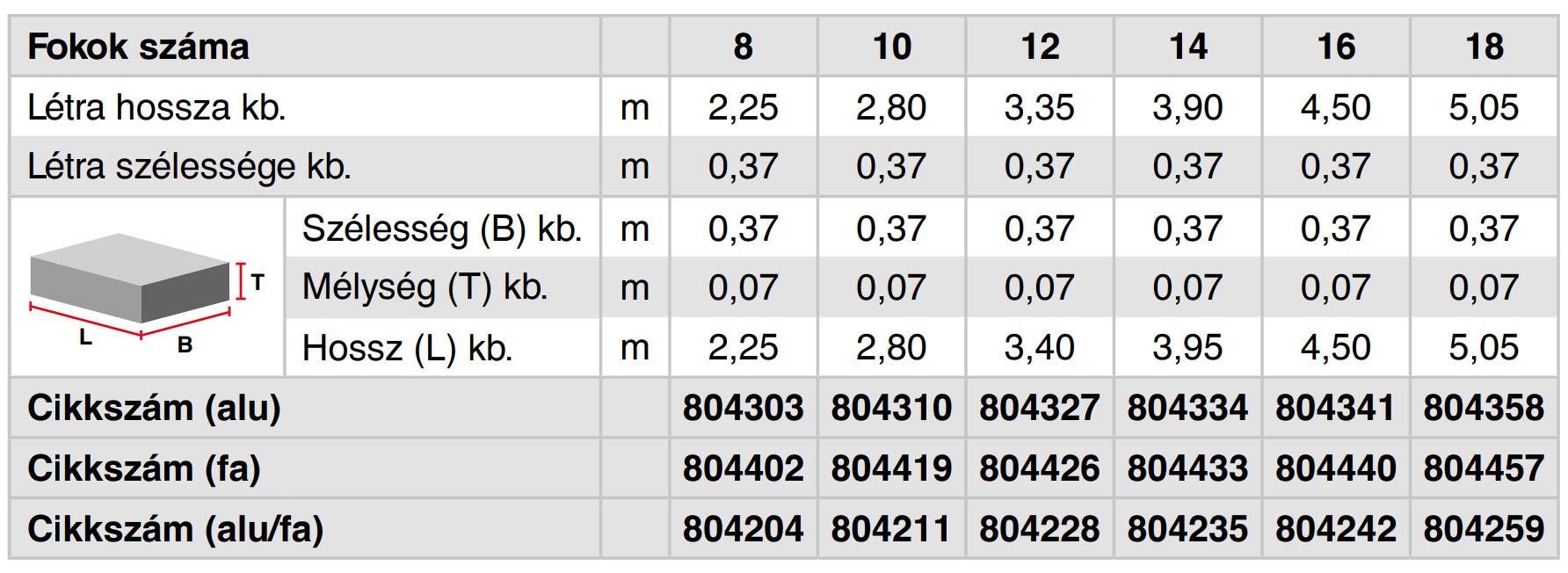 Krause tetőlétra és kéményseprő létra adatok